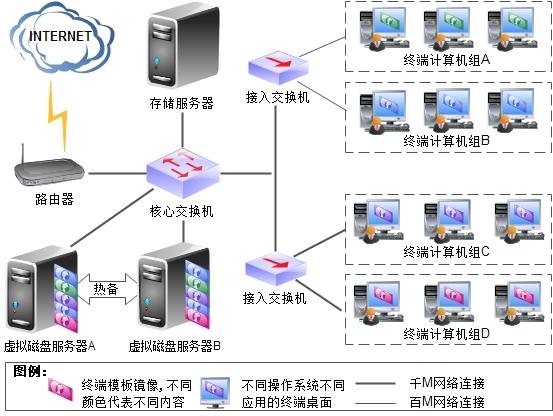 无盘网络拓扑图